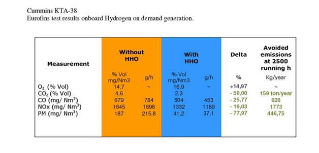 Effet de Hydrogène HHO sur les émissions